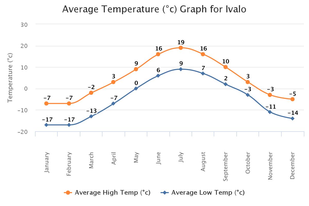 Urho Kekkonen national park average temperature graph